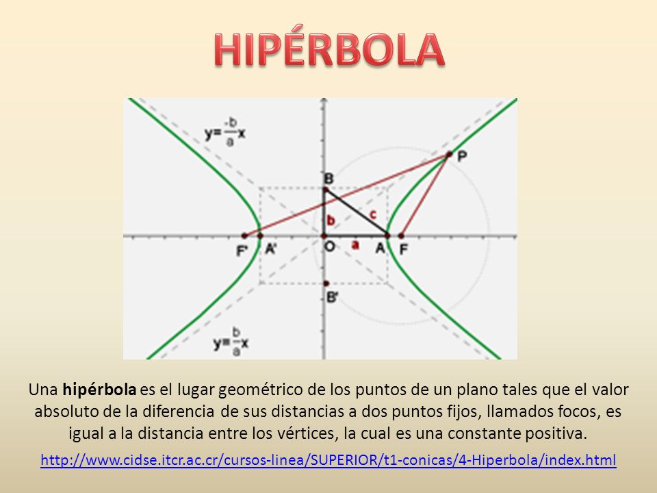 http://www.cidse.itcr.ac.cr/cursos-linea/SUPERIOR/t1-conicas/4-Hiperbola/index.html Una hipérbola es el lugar geométrico de los puntos de un plano tal