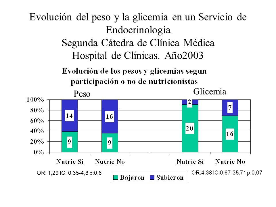 Evolución del peso y la glicemia en un Servicio de Endocrinología Segunda Cátedra de Clínica Médica Hospital de Clínicas. Año2003 Peso Glicemia OR: 1,