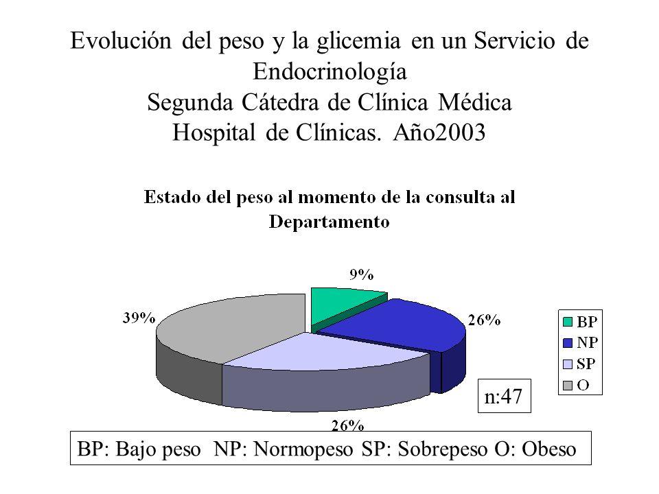 Evolución del peso y la glicemia en un Servicio de Endocrinología Segunda Cátedra de Clínica Médica Hospital de Clínicas. Año2003 n:47 BP: Bajo peso N
