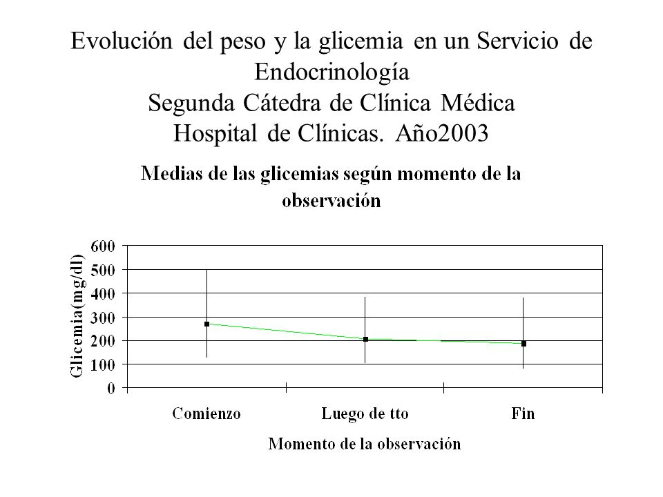 Evolución del peso y la glicemia en un Servicio de Endocrinología Segunda Cátedra de Clínica Médica Hospital de Clínicas.