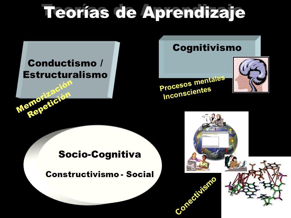 Diseño de E-cursos Teorías de Aprendizaje Enfoques Metodológicos Teorías de Adquisición de L2 Necesidades de Alumnos Diseño de Instrucción Contexto Y