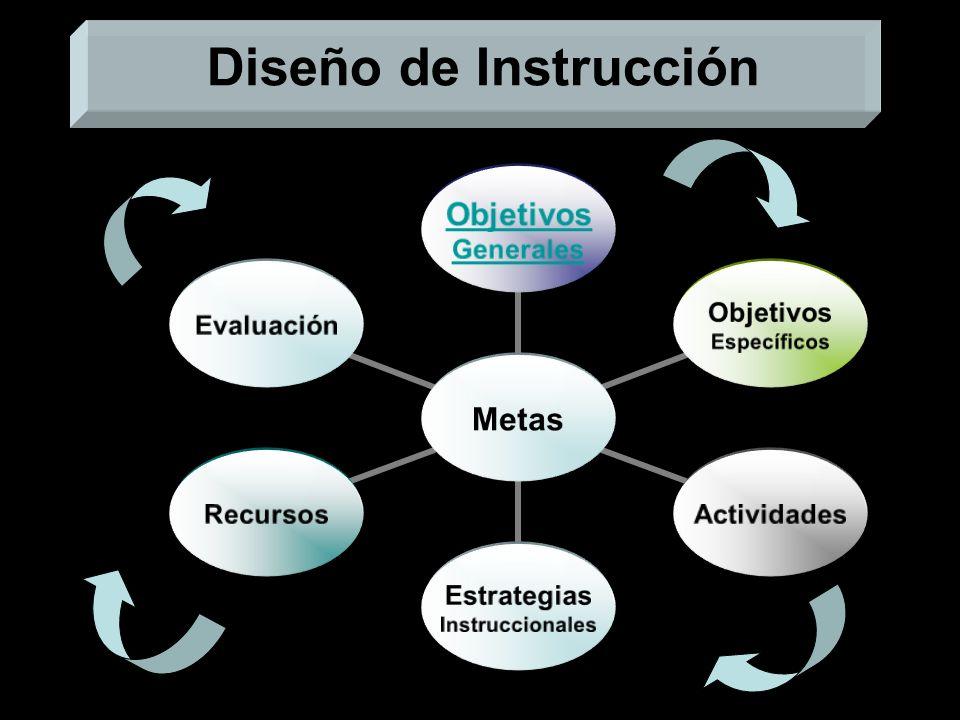 Teorías de Aprendizaje y las TIC Computadora tutor Actividades Programas tutoriales Instrucción programada Alumno: ente pasivo Enfoque teórico conduct
