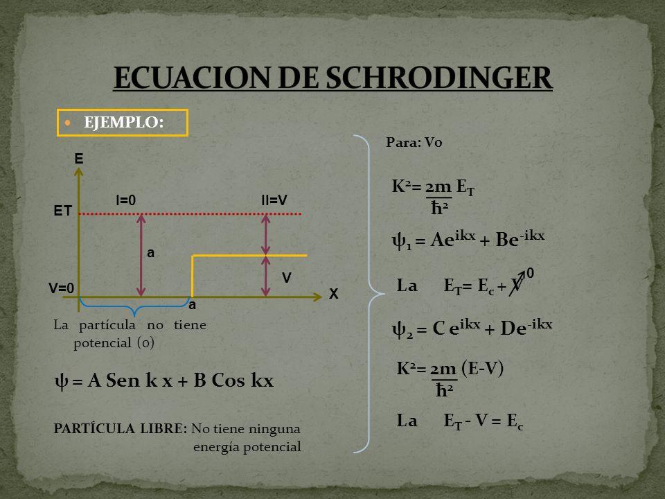 EJEMPLO: ET V=0 I=0II=V a V X E a La partícula no tiene potencial (0) ψ = A Sen k x + B Cos kx PARTÍCULA LIBRE: No tiene ninguna energía potencial Par