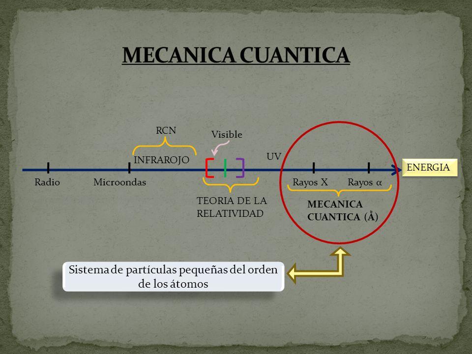 ENERGIA INFRAROJO UV Rayos XRayos αMicroondasRadio TEORIA DE LA RELATIVIDAD Visible RCN MECANICA CUANTICA (Ǻ) Sistema de partículas pequeñas del orden de los átomos