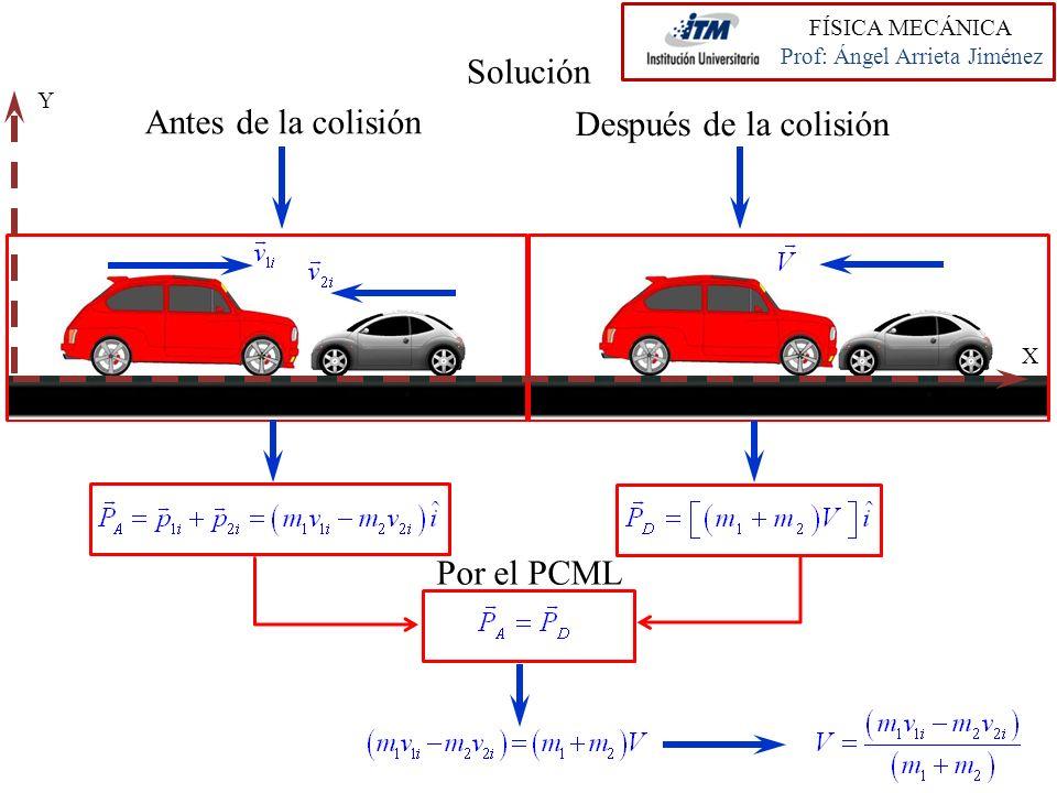 FÍSICA MECÁNICA Prof: Ángel Arrieta Jiménez Solución Antes de la colisión Después de la colisión Por el PCML Y X