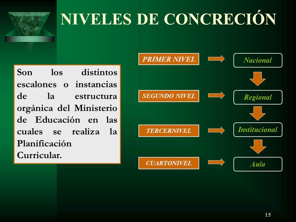 15 NIVELES DE CONCRECIÓN Son los distintos escalones o instancias de la estructura orgánica del Ministerio de Educación en las cuales se realiza la Planificación Curricular.