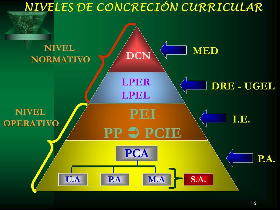 16 NIVELES DE CONCRECIÓN CURRICULAR DCN LPER LPEL PEI PP PCIE S.A.M.AP.AU.A PCA MED DRE - UGEL I.E.
