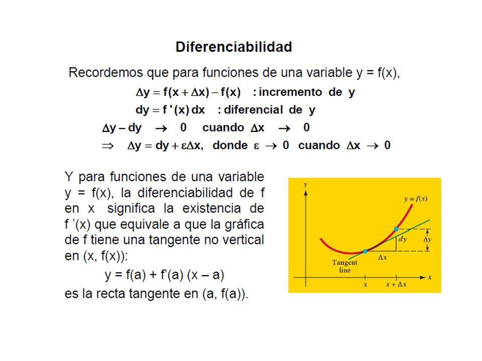 25 Interpretación geometrica de la diferencial