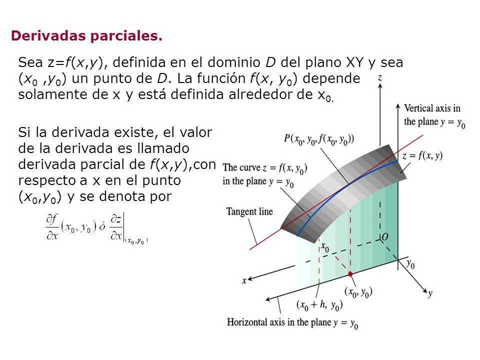 Derivadas parciales. Sea z=f(x,y), definida en el dominio D del plano XY y sea (x 0,y 0 ) un punto de D. La función f(x, y 0 ) depende solamente de x