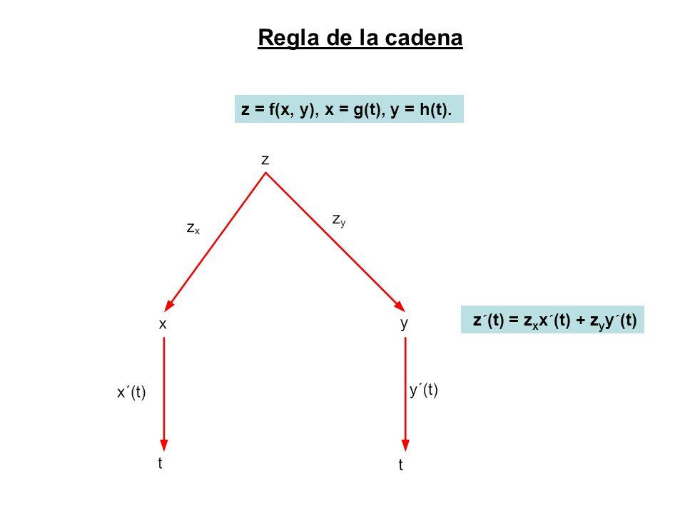 Regla de la cadena z = f(x, y), x = g(t), y = h(t). z´(t) = z x x´(t) + z y y´(t)