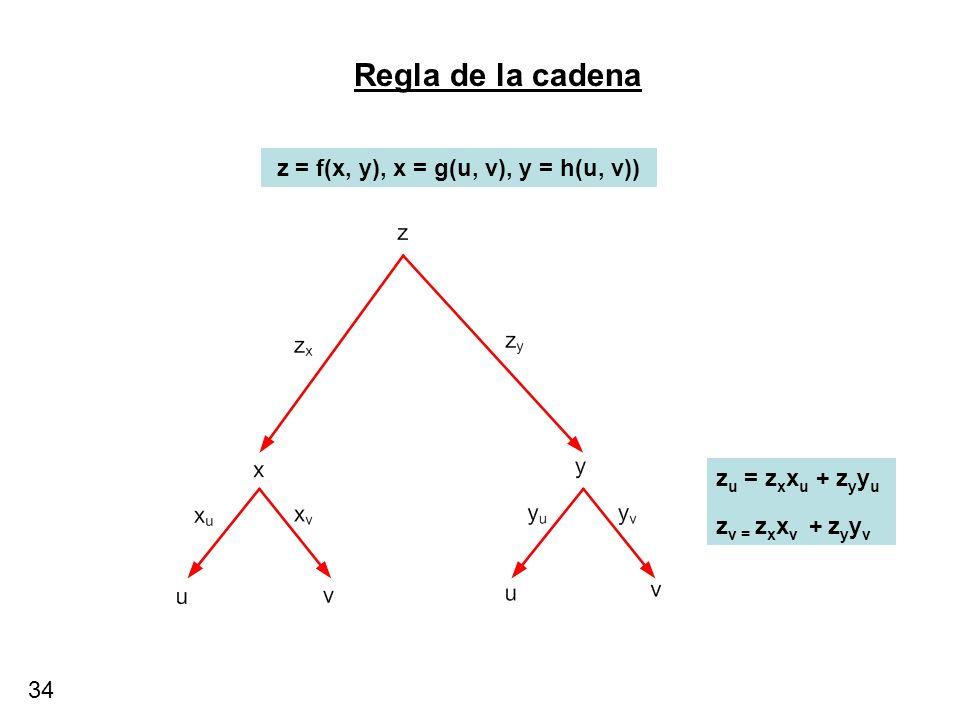 34 Regla de la cadena z = f(x, y), x = g(u, v), y = h(u, v)) z u = z x x u + z y y u z v = z x x v + z y y v