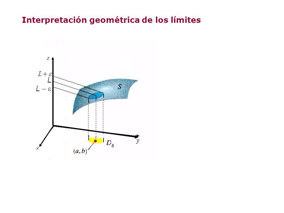 Interpretación geométrica de los límites X Z