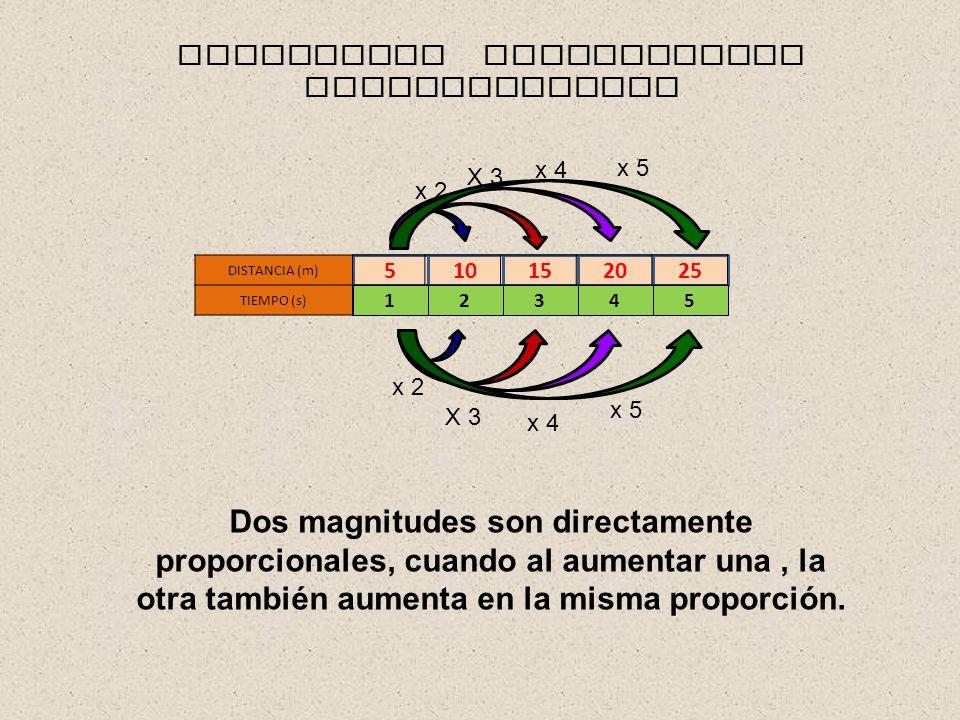 510152025 DISTANCIA (m) TIEMPO (s) 12345 MAGNITUDES DIRECTAMENTE PROPORCIONALES Dos magnitudes son directamente proporcionales, cuando al aumentar una, la otra también aumenta en la misma proporción.