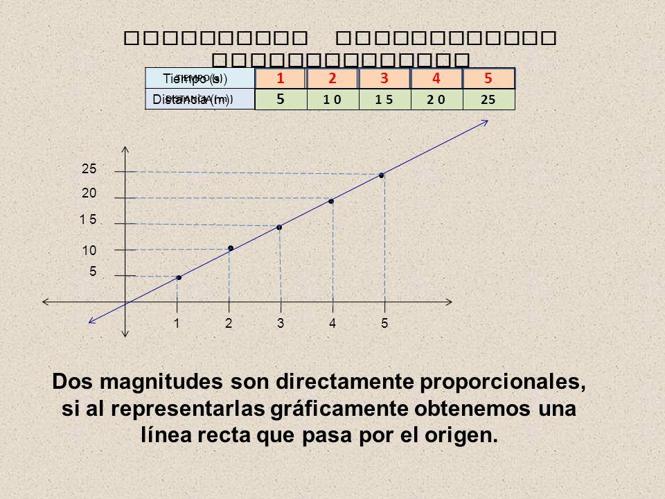 12345 TIEMPO (s) DISTANCIA ( m ) 5 1 01 52 025 MAGNITUDES DIRECTAMENTE PROPORCIONALES 5 25 10 1 5 20 15432 Dos magnitudes son directamente proporcionales, si al representarlas gráficamente obtenemos una línea recta que pasa por el origen.