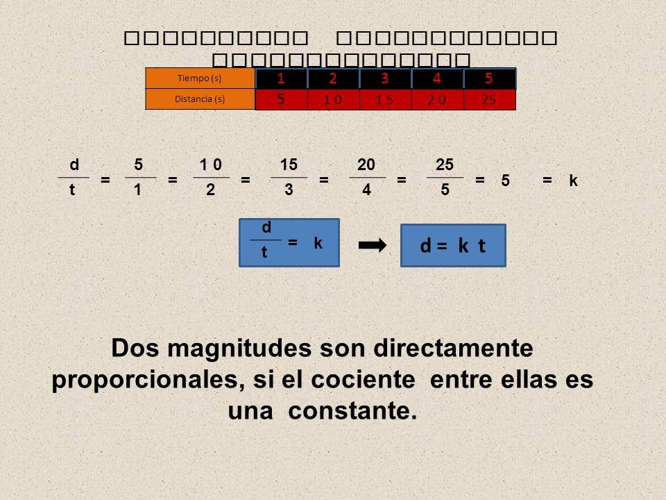 12345 Distancia (s) 5 1 01 52 025 MAGNITUDES DIRECTAMENTE PROPORCIONALES d t = 5 1 = 1 0 2 = 15 3 = 20 4 = 25 5 =5=k d t =k d = k t Dos magnitudes son directamente proporcionales, si el cociente entre ellas es una constante.