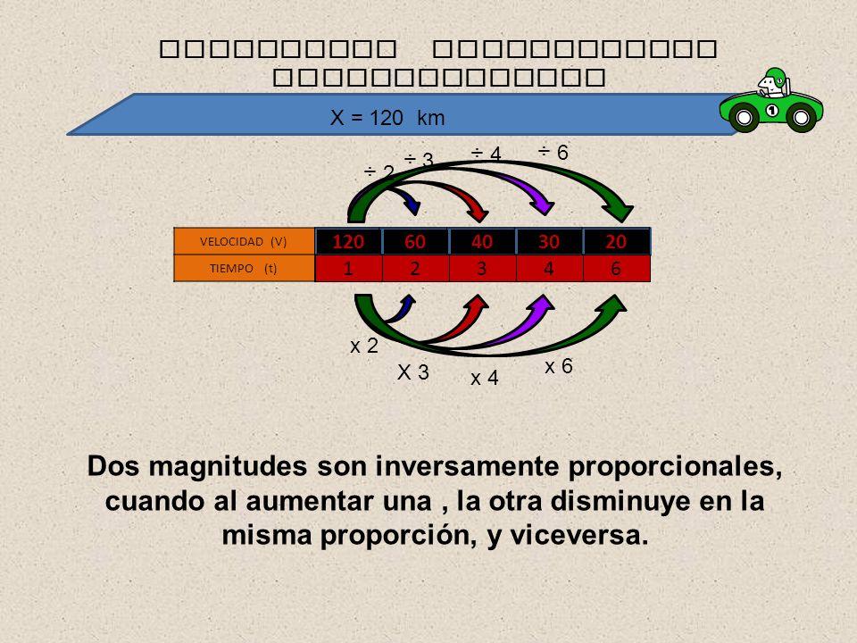 12060403020 VELOCIDAD (V) TIEMPO (t) 12346 MAGNITUDES INVERSAMENTE PROPORCIONALES Dos magnitudes son inversamente proporcionales, cuando al aumentar u
