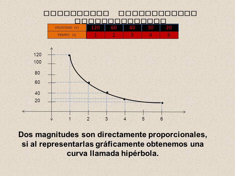 MAGNITUDES INVERSAMENTE PROPORCIONALES 20 120 100 40 60 80 165432 Dos magnitudes son directamente proporcionales, si al representarlas gráficamente ob