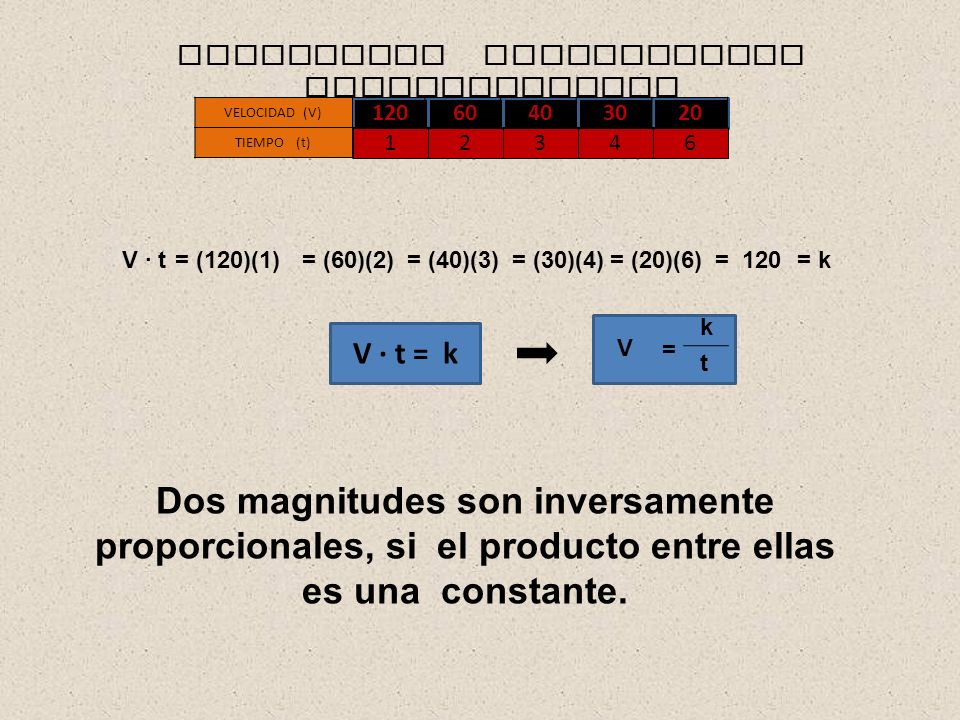 = k k t = V V · t = k Dos magnitudes son inversamente proporcionales, si el producto entre ellas es una constante.