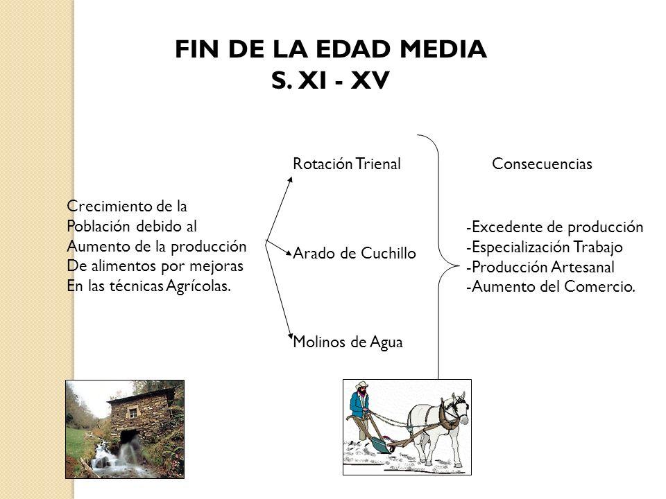 FIN DE LA EDAD MEDIA S. XI - XV Crecimiento de la Población debido al Aumento de la producción De alimentos por mejoras En las técnicas Agrícolas. Rot