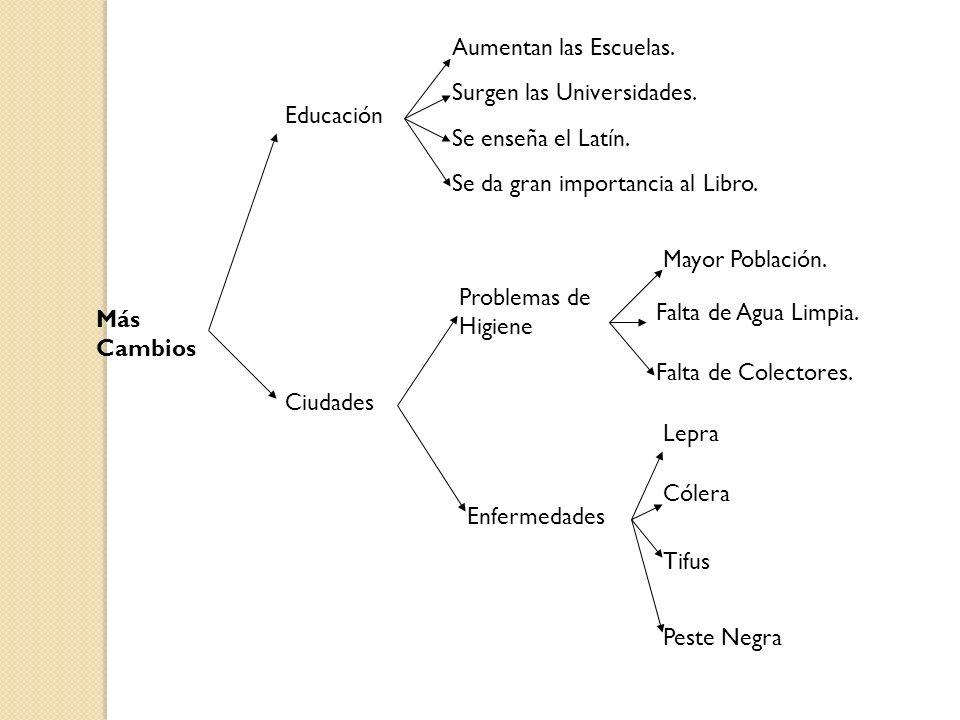 Más Cambios Ciudades Educación Aumentan las Escuelas. Surgen las Universidades. Se enseña el Latín. Se da gran importancia al Libro. Problemas de Higi