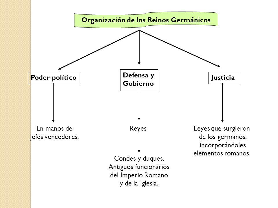Organización de los Reinos Germánicos Poder político Defensa y Gobierno Justicia En manos de Jefes vencedores. Reyes Condes y duques, Antiguos funcion