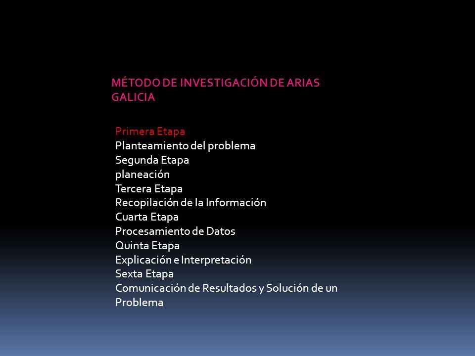 MÉTODO DE INVESTIGACIÓN DE ARIAS GALICIA Primera Etapa Planteamiento del problema Segunda Etapa planeación Tercera Etapa Recopilación de la Informació