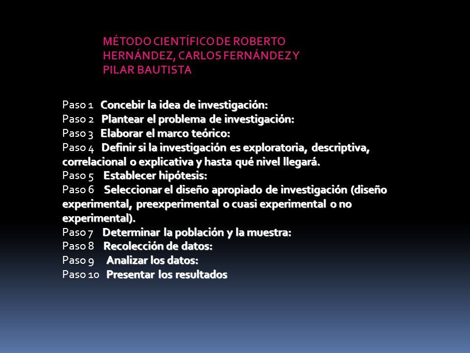 MÉTODO CIENTÍFICO DE ROBERTO HERNÁNDEZ, CARLOS FERNÁNDEZ Y PILAR BAUTISTA Concebir la idea de investigación: Paso 1 Concebir la idea de investigación: Plantear el problema de investigación: Paso 2 Plantear el problema de investigación: Elaborar el marco teórico: Paso 3 Elaborar el marco teórico: Definir si la investigación es exploratoria, descriptiva, correlacional o explicativa y hasta qué nivel llegará.