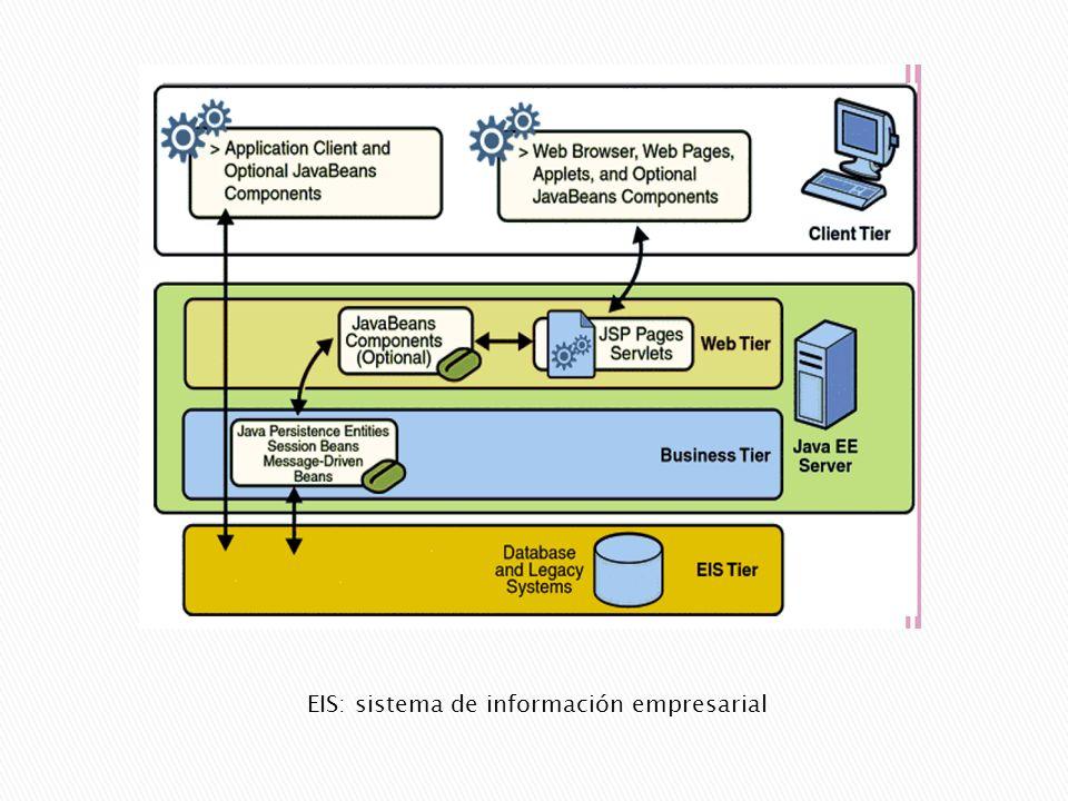EIS: sistema de información empresarial