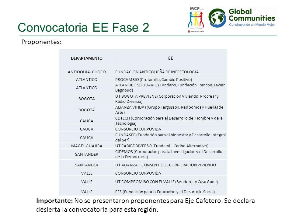 Convocatoria EE Fase 2 Proponentes: DEPARTAMENTO EE ANTIOQUIA- CHOCOFUNDACION ANTIOQUEÑA DE INFECTOLOGIA ATLANTICOPROCAMBIO (Profamilia, Cambio Positi