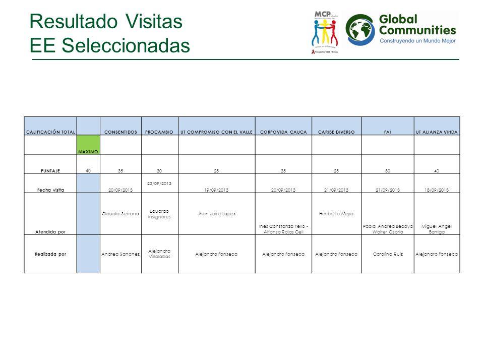 Resultado Visitas EE Seleccionadas CALIFICACIÓN TOTAL CONSENTIDOSPROCAMBIOUT COMPROMISO CON EL VALLECORPOVIDA CAUCACARIBE DIVERSOFAIUT ALIANZA VIHDA MAXIMO PUNTAJE 40 35302535253040 Fecha visita 20/09/2013 23/09/2013 19/09/201320/09/201321/09/2013 18/09/2013 Atendida por Claudia Serrano Eduardo Insignares Jhon Jairo Lopez Ines Constanza Tello - Alfonso Rojas Celi Heriberto Mejia Paola Andrea Bedoya Walter Osorio Miguel Angel Barriga Realizada por Andrea Sanchez Alejandra Villalobos Alejandro Fonseca Carolina RuizAlejandro Fonseca
