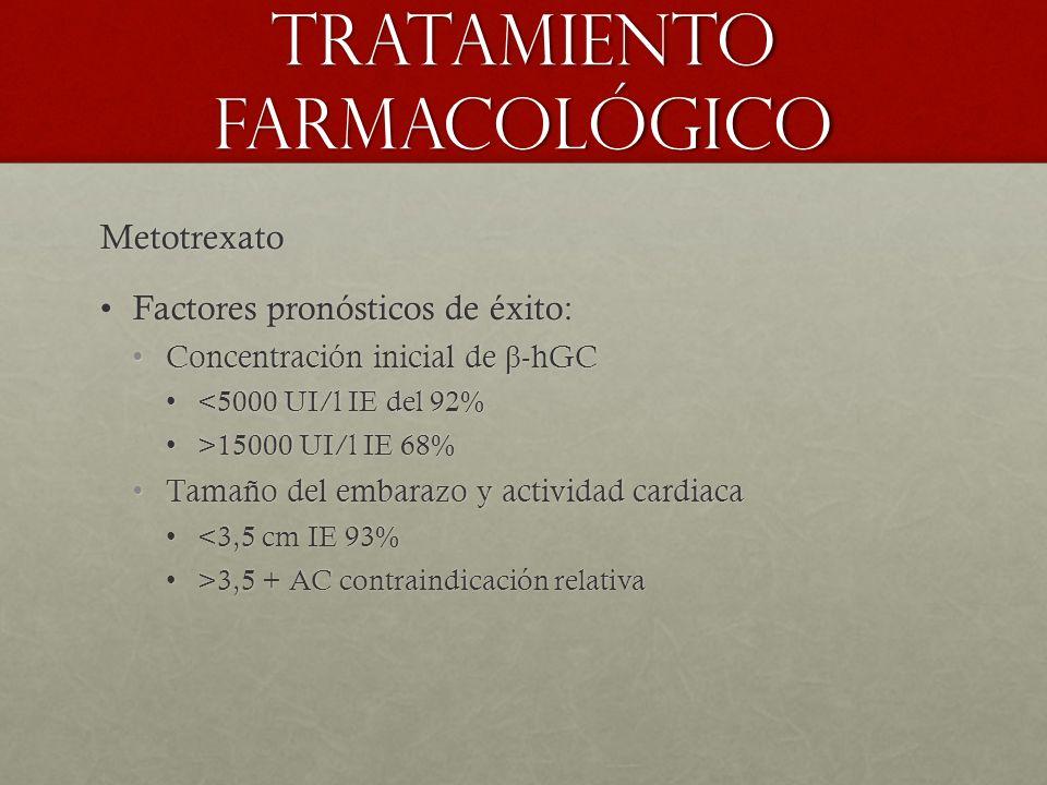 Tratamiento farmacológico Metotrexato Factores pronósticos de éxito:Factores pronósticos de éxito: Concentración inicial de β -hGCConcentración inicial de β -hGC <5000 UI/l IE del 92%<5000 UI/l IE del 92% >15000 UI/l IE 68%>15000 UI/l IE 68% Tamaño del embarazo y actividad cardiacaTamaño del embarazo y actividad cardiaca <3,5 cm IE 93%<3,5 cm IE 93% >3,5 + AC contraindicación relativa>3,5 + AC contraindicación relativa