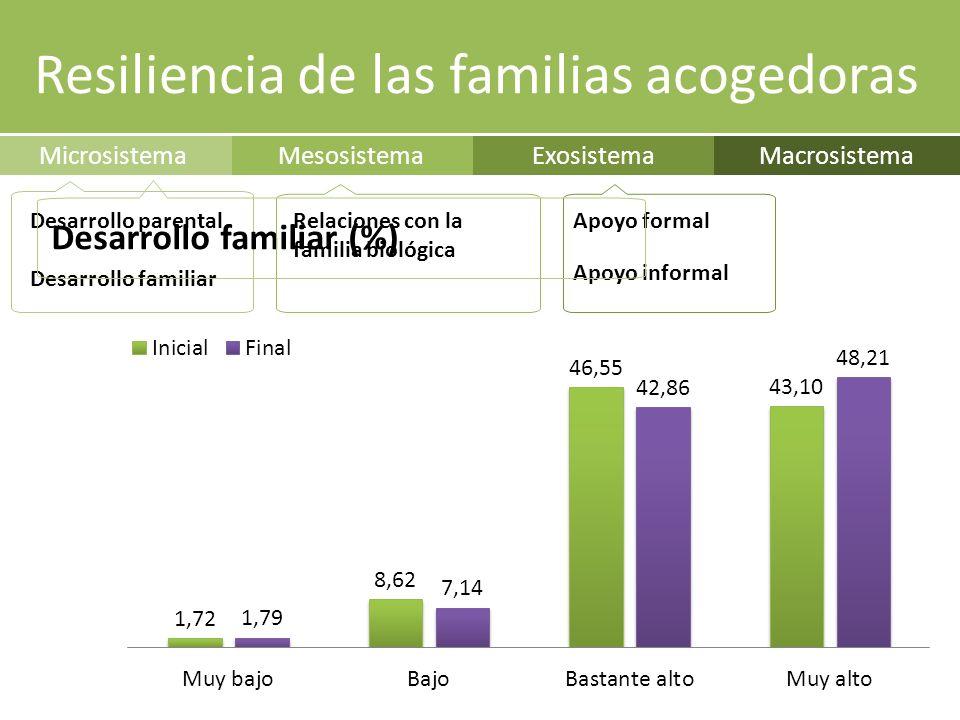 ExosistemaMacrosistemaMesosistemaMicrosistema Apoyo formal Apoyo informal Desarrollo parental Desarrollo familiar Desarrollo familiar (%) Relaciones con la familia biológica Resiliencia de las familias acogedoras
