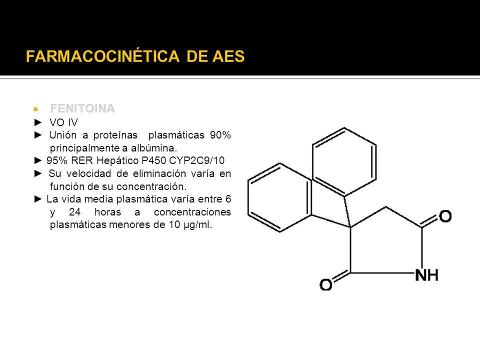 FENITOINA VO IV Unión a proteínas plasmáticas 90% principalmente a albúmina. 95% RER Hepático P450 CYP2C9/10 Su velocidad de eliminación varía en func