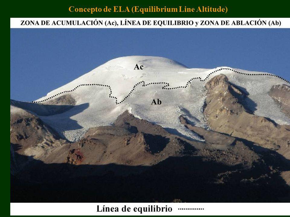 Concepto de ELA (Equilibrium Line Altitude)