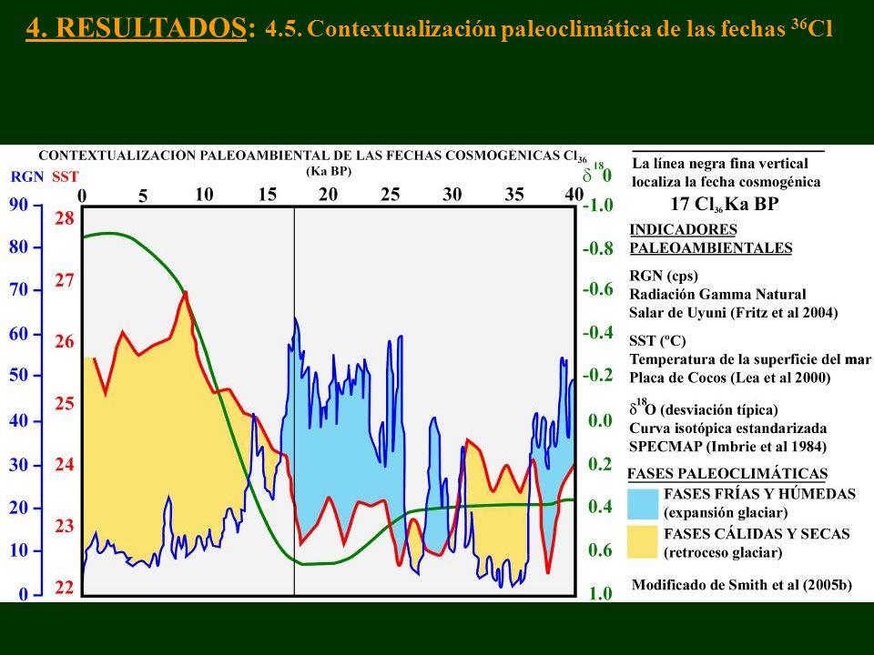 4. RESULTADOS: 4.5. Contextualización paleoclimática de las fechas 36 Cl