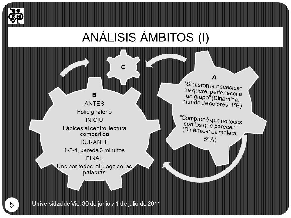 ANÁLISIS ÁMBITOS (I) Universidad de Vic. 30 de junio y 1 de julio de 2011 5 B ANTES Folio giratorio INICIO Lápices al centro, lectura compartida DURAN