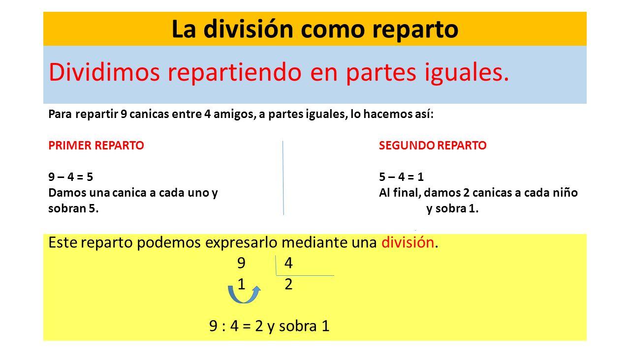 Los números de tres cifras La división como reparto Dividimos repartiendo en partes iguales. Este reparto podemos expresarlo mediante una división. 94