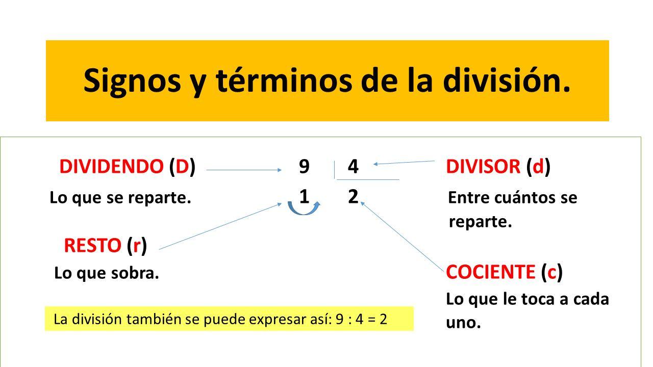 Signos y términos de la división. DIVIDENDO (D)94DIVISOR (d) Lo que se reparte. 12 Entre cuántos se reparte. RESTO (r) Lo que sobra. COCIENTE (c) Lo q