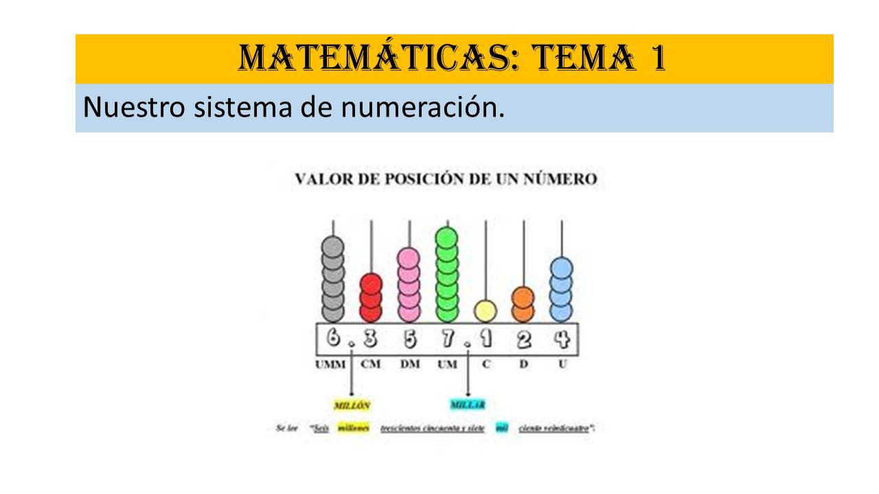 MATEMÁTICAS: TEMA 1 Nuestro sistema de numeración.