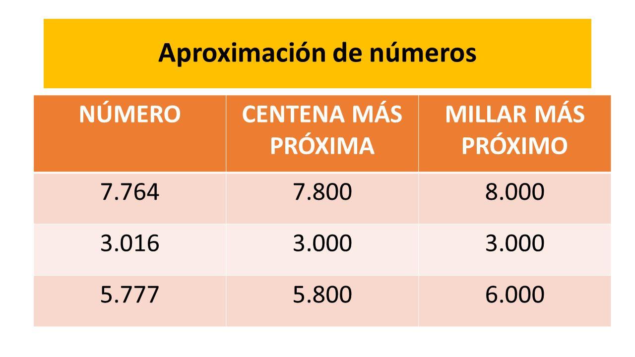 Aproximación de números NÚMEROCENTENA MÁS PRÓXIMA MILLAR MÁS PRÓXIMO 7.7647.8008.000 3.0163.000 5.7775.8006.000