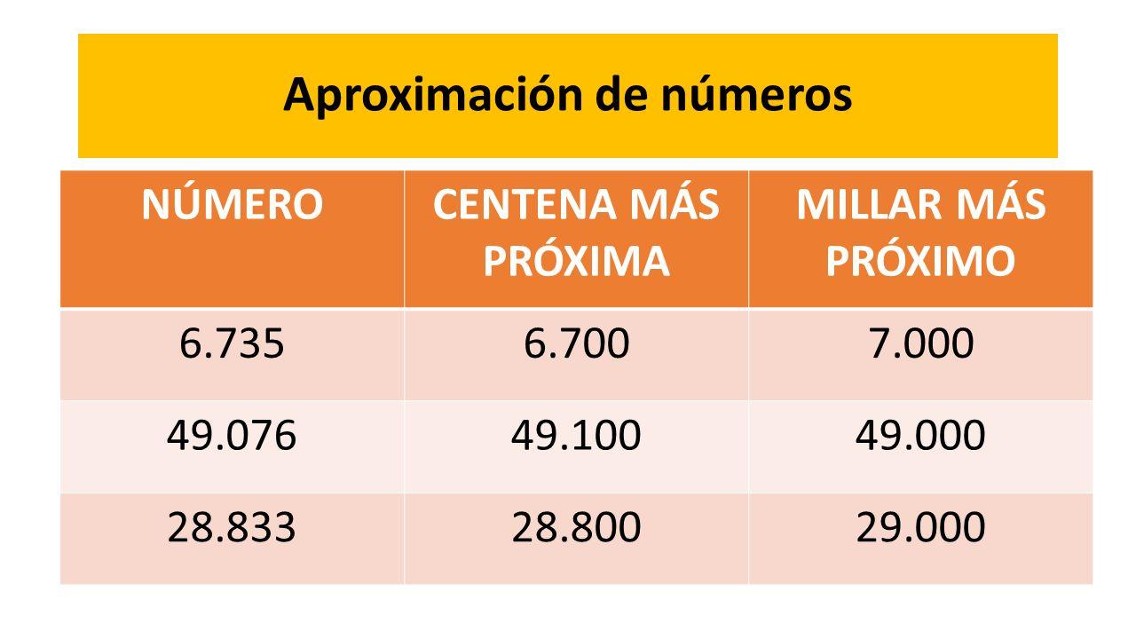 Aproximación de números NÚMEROCENTENA MÁS PRÓXIMA MILLAR MÁS PRÓXIMO 6.7356.7007.000 49.07649.10049.000 28.83328.80029.000