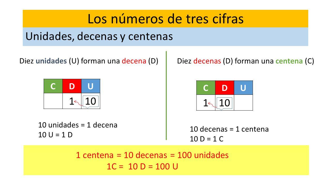 Los números de tres cifras 1 centena = 10 decenas = 100 unidades 1C = 10 D = 100 U CDU 110 Los números de tres cifras Unidades, decenas y centenas Die