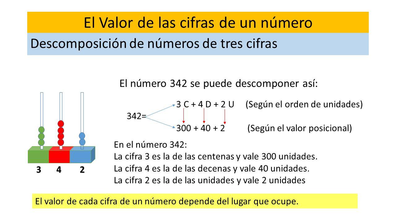 El Valor de las cifras de un número El número 342 se puede descomponer así: Descomposición de números de tres cifras 234 3 C + 4 D + 2 U (Según el ord