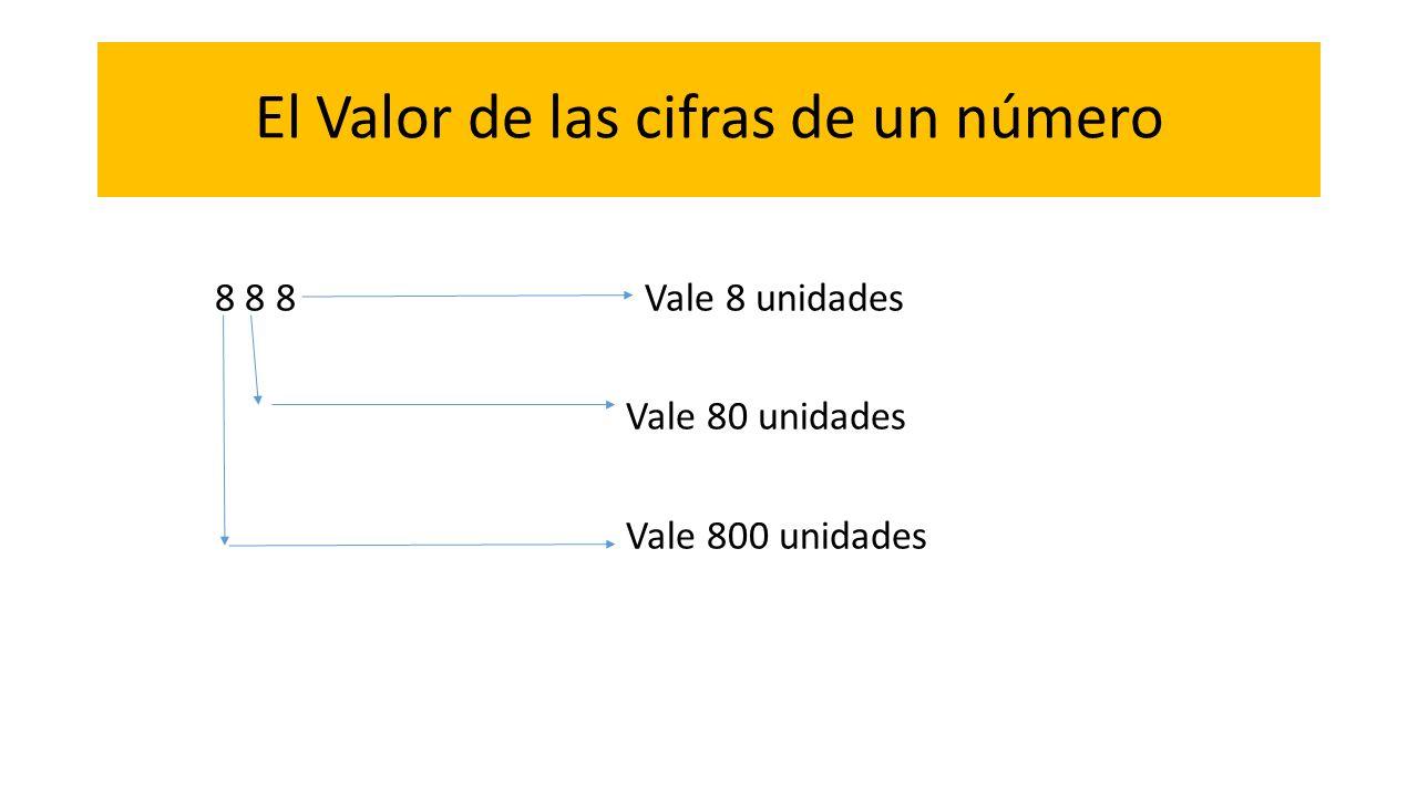 El Valor de las cifras de un número 8 8 8 Vale 8 unidades Vale 80 unidades Vale 800 unidades