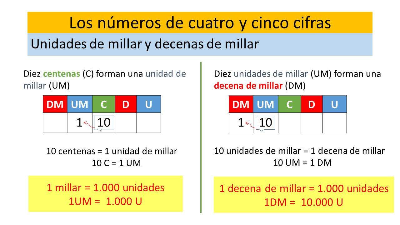 Los números de tres cifras 1 millar = 1.000 unidades 1UM = 1.000 U DMUMCDU 110 Los números de cuatro y cinco cifras Unidades de millar y decenas de mi