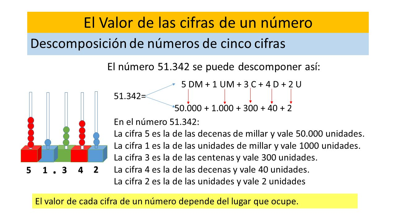 El Valor de las cifras de un número El número 51.342 se puede descomponer así: Descomposición de números de cinco cifras 2 34 5 DM + 1 UM + 3 C + 4 D