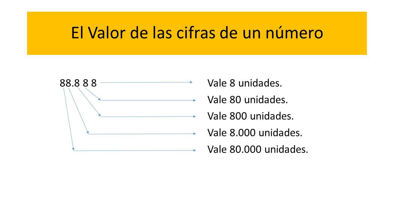 El Valor de las cifras de un número 88.8 8 8 Vale 8 unidades. Vale 80 unidades. Vale 800 unidades. Vale 8.000 unidades. Vale 80.000 unidades.