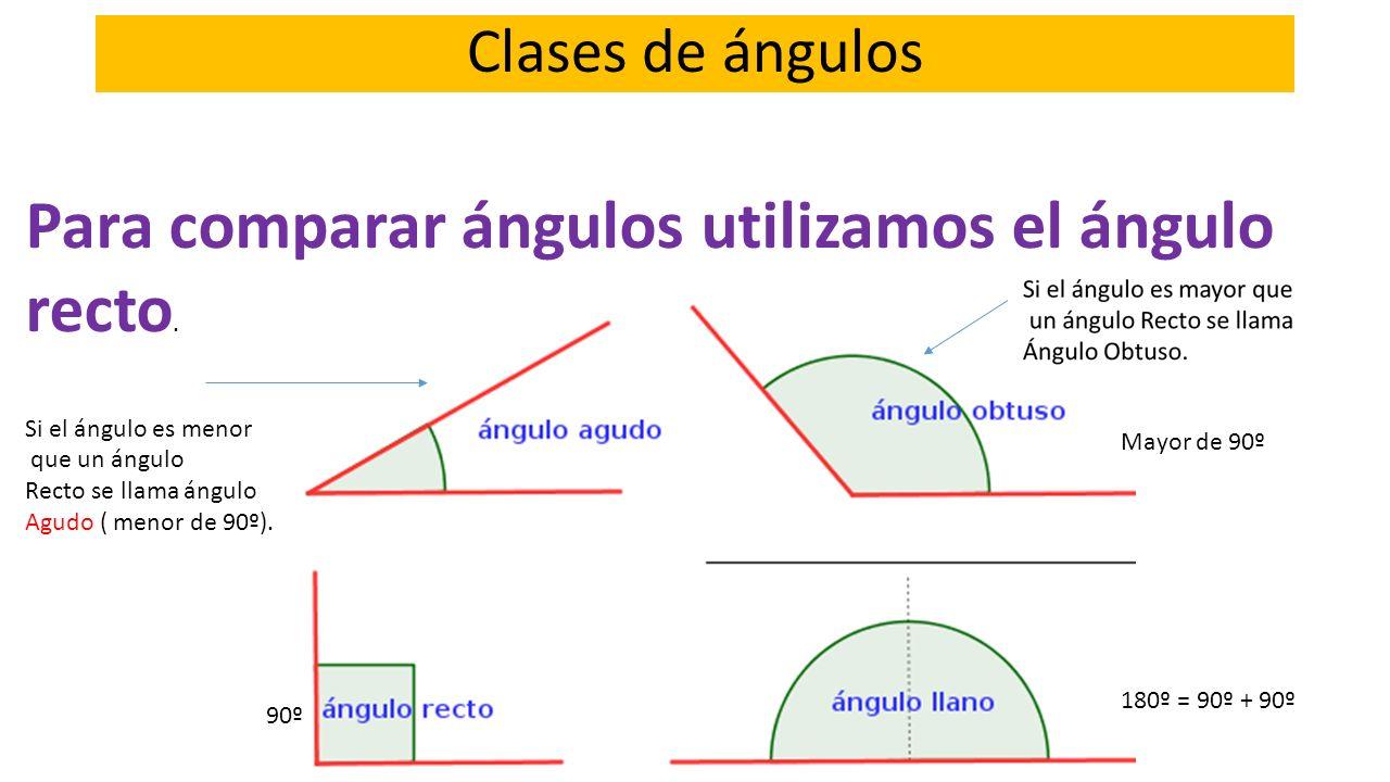 Clases de ángulos Para comparar ángulos utilizamos el ángulo recto. Si el ángulo es menor que un ángulo Recto se llama ángulo Agudo ( menor de 90º). M