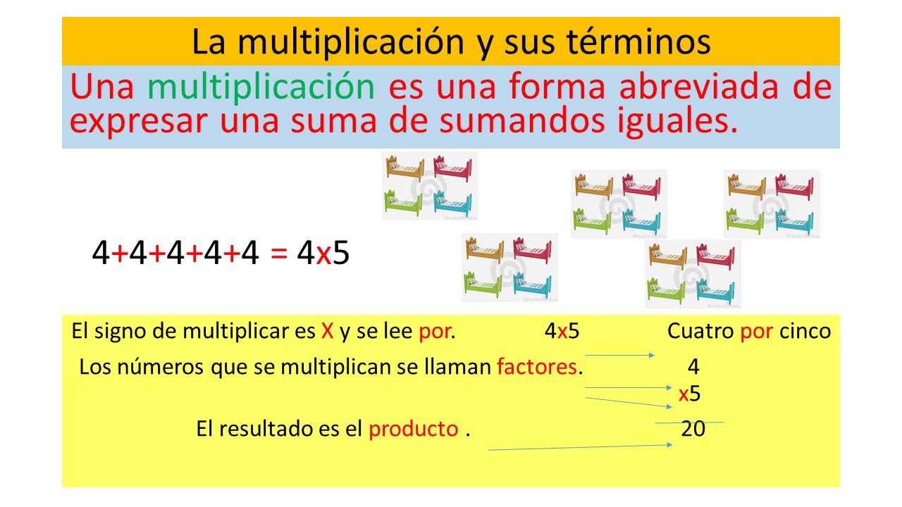 Los números de tres cifras La multiplicación y sus términos Una multiplicación es una forma abreviada de expresar una suma de sumandos iguales. El sig