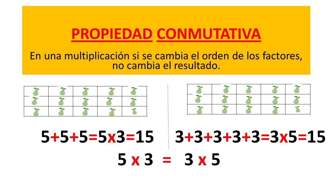 PROPIEDAD CONMUTATIVA En una multiplicación si se cambia el orden de los factores, no cambia el resultado. 5+5+5=5x3=15 3+3+3+3+3=3x5=15 5 x 3 = 3 x 5